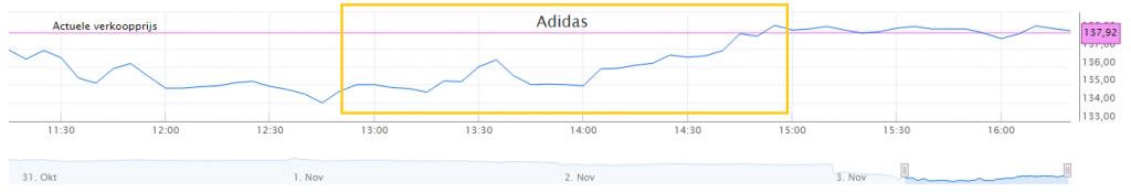 adidas-koersverloop