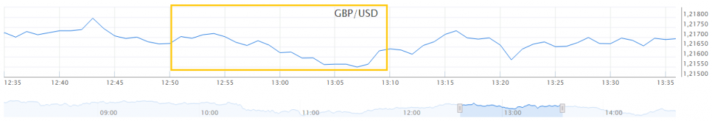 GBP USD koersverloop