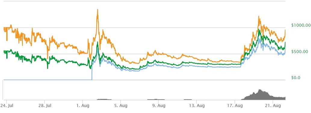 Bitcoin Cash kopen grafiek Bitcoin Cash vanaf begin tot heden