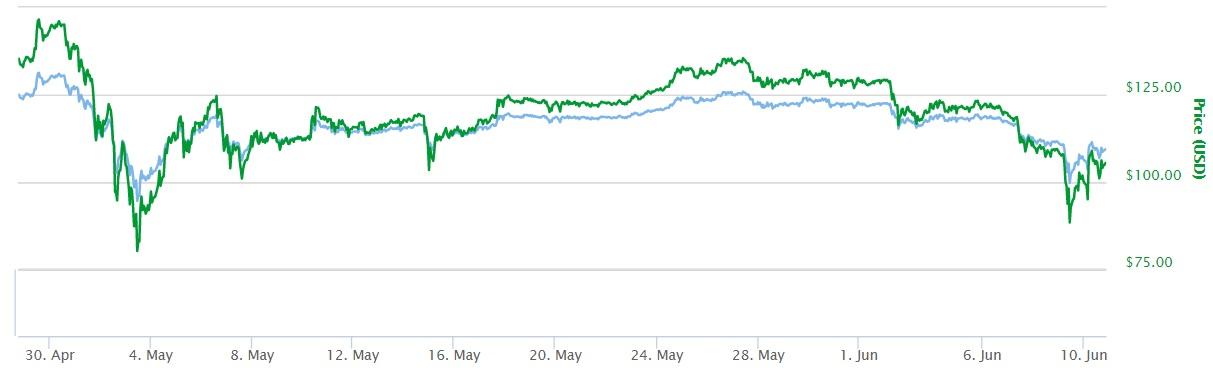 Bitcoin Cash kopen grafiek Bitcoin oud vanaf begin tot 1 maand