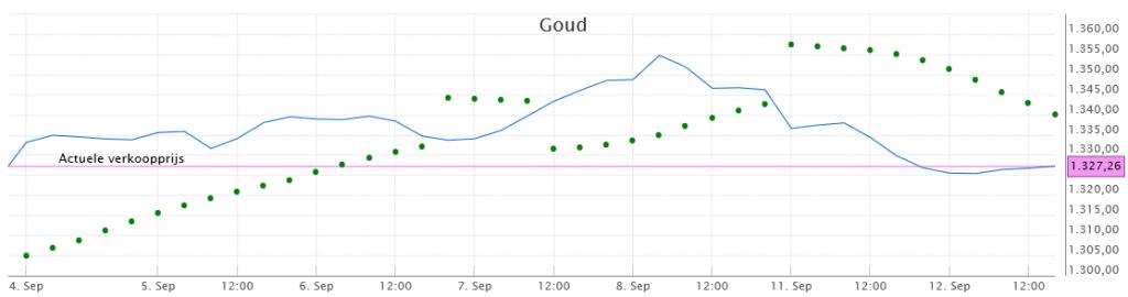 Beleggen in goud - Parabolische SAR