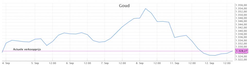 Beleggen in goud - koers