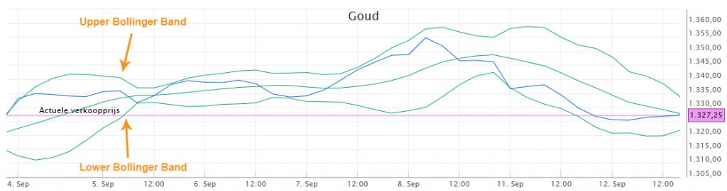 Beleggen in goud - koers bollinger bands