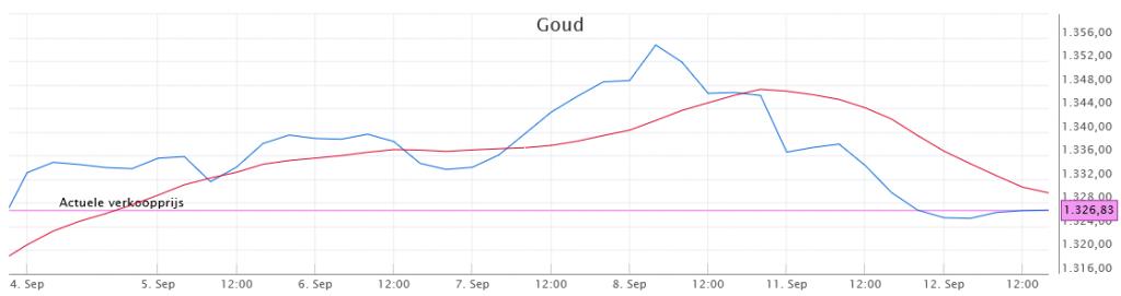 Beleggen in goud - voortschrijdend gemiddelde