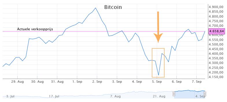 Koers beleggen in Bitcoins