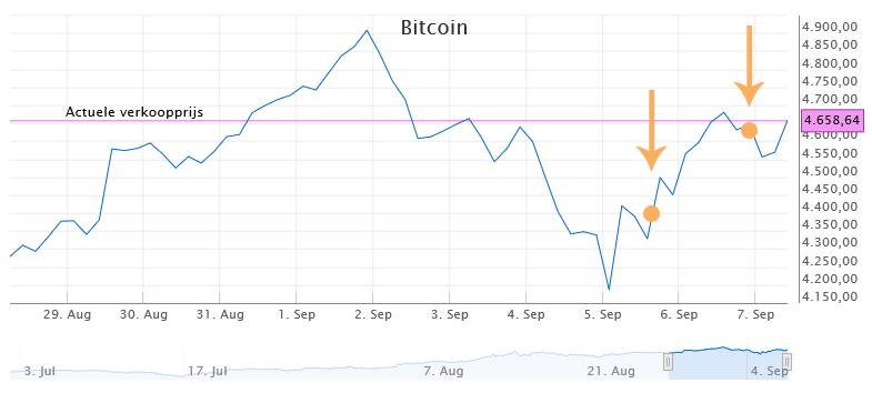 Openen en sluiten positie - Beleggen in Bitcoins