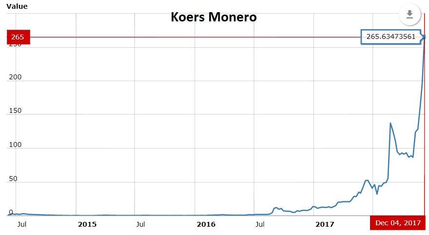 Beleggen in Monero - Koers