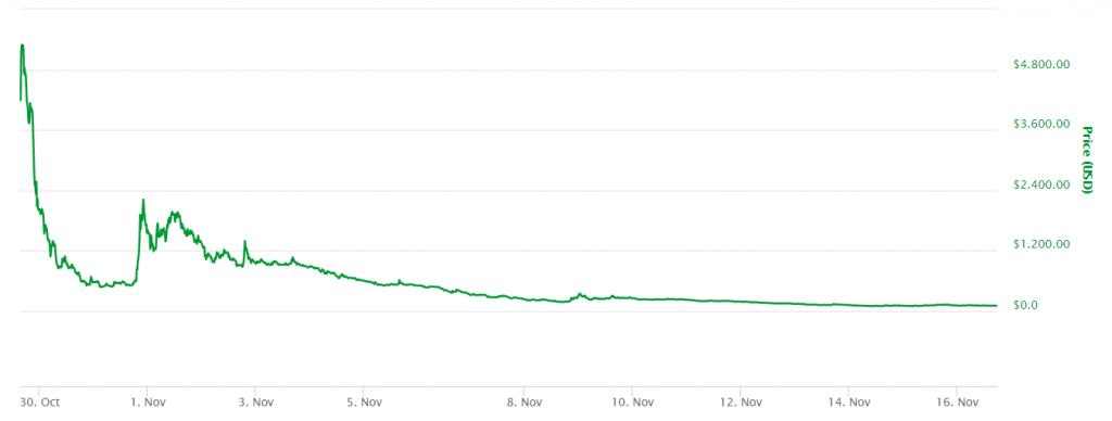 Cryptocurrency vergelijken - Begin koers