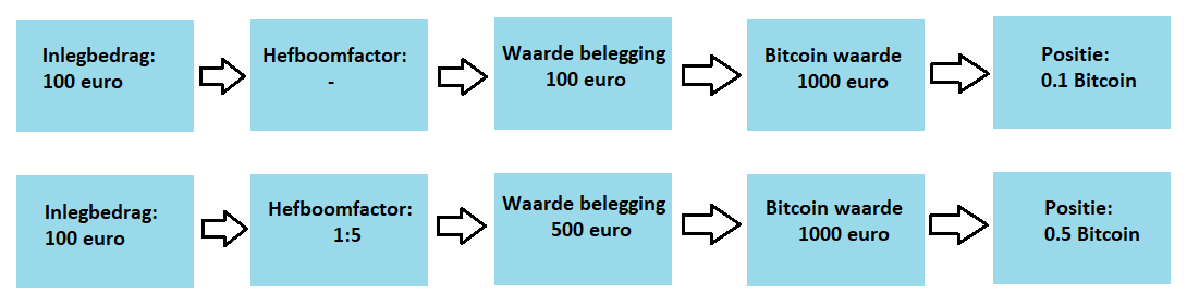 Bitcoins kopen in 4 stappen - hefboomfactor