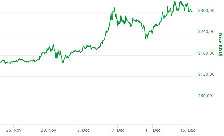 Cryptocurrency vergelijken - Koers monero