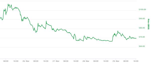 Cryptocurrency vergelijken - huidige koers Zcash