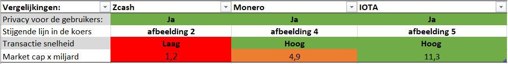 Tabel cryptocurrency vergelijken