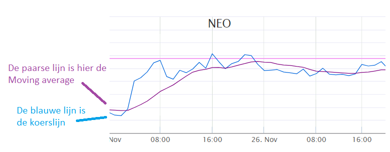 Leren beleggen in NEO - voortschrijdend gemiddelde