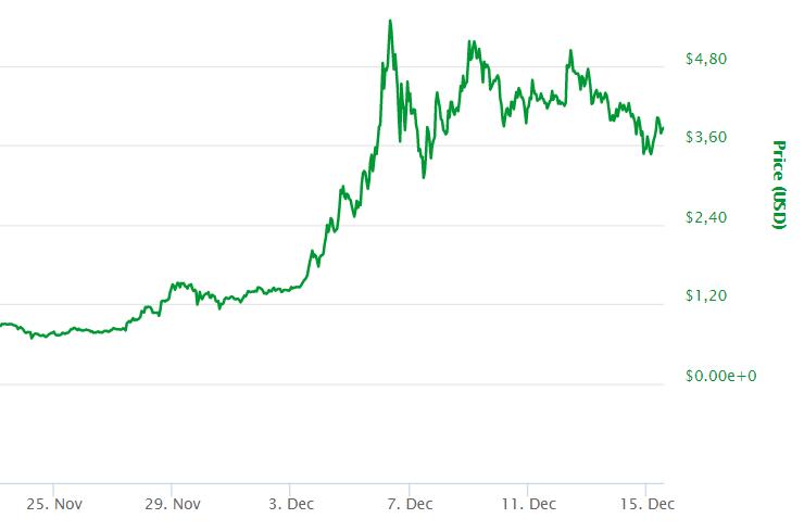 cryptocurrency vergelijken - Koers IOTA