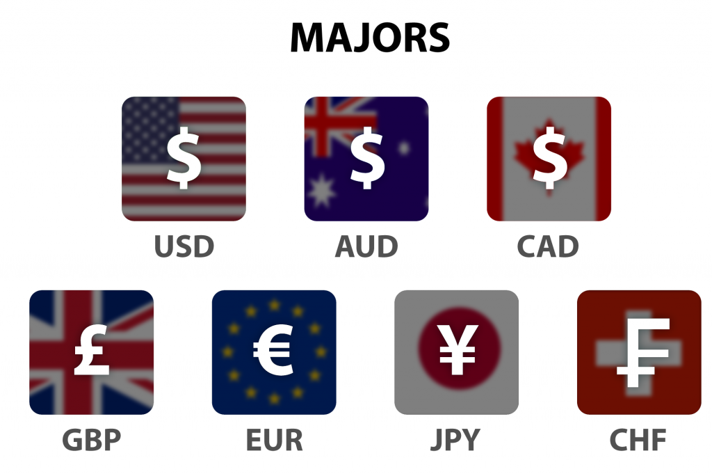 7 majors - Beleggen in Forex