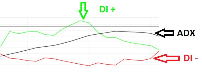 Onderdelen ADX-indicator