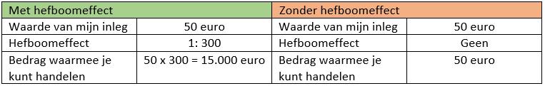 Uitleg hefboomeffect - Beleggen in Forex