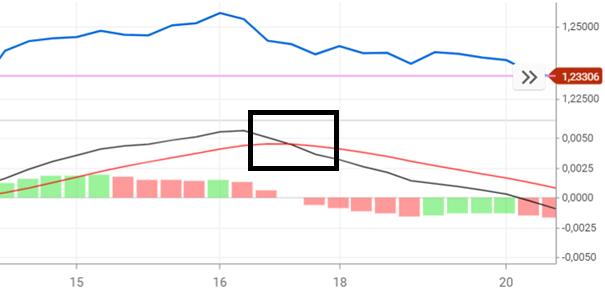 MACD-indicator - Kruising dalende trend