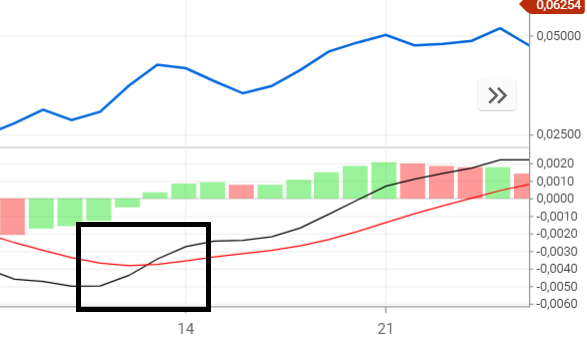 MACD-indicator - Kruising stijgende trend