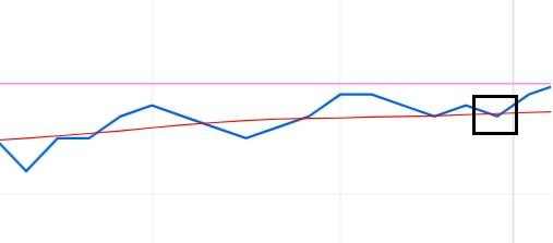 Beleggen in Ahold - Moving average