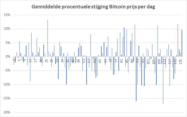 Beginnen met cryptocurrencies