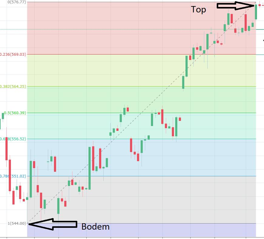 Fibonacci trading leren traden - grafiek bodem en top