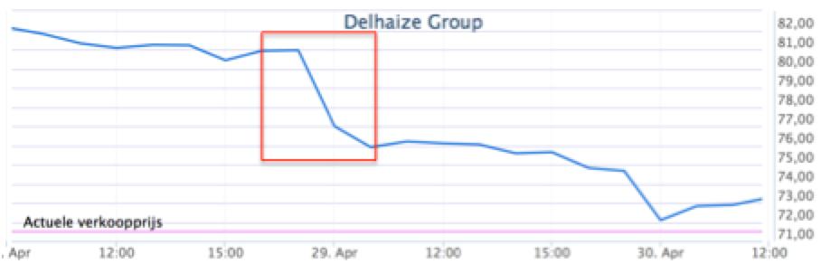 slim handelen in Delhaize