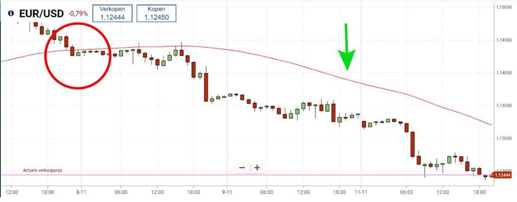 Euro/dollar koersdaling