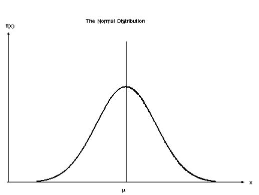 Normaal verdeling lineaire regressie