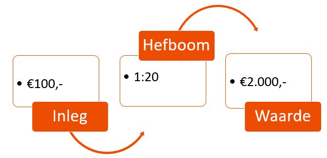Hefboom effect - Beleggen op de spaanse index