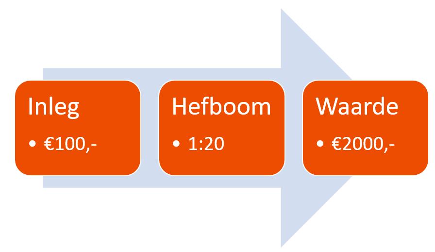 Hefboom - mobiel beleggen in Danone