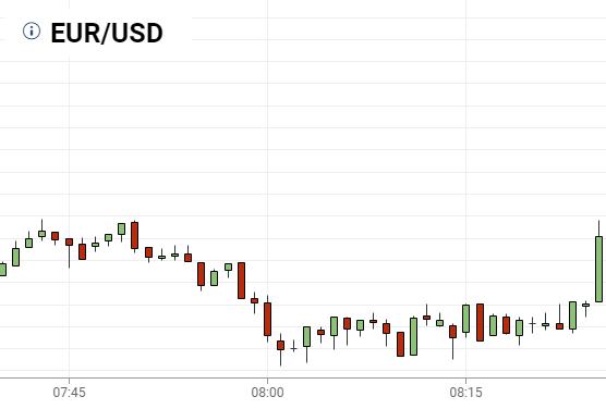 Beleggen op de wisselkoers - koers